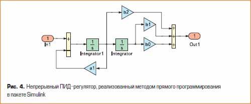 Непрерывный ПИД-регулятор, реализованный методом прямого программирования в пакете Simulink