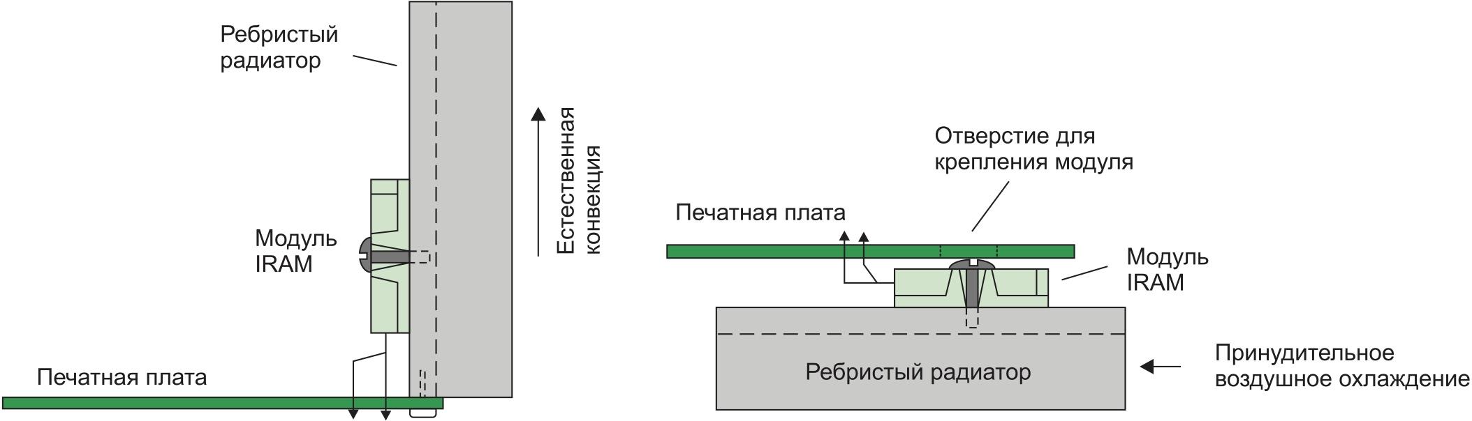 Монтаж модуля IRAM: а) с прямыми выводами; б) с выводами, отогнутыми под прямым углом