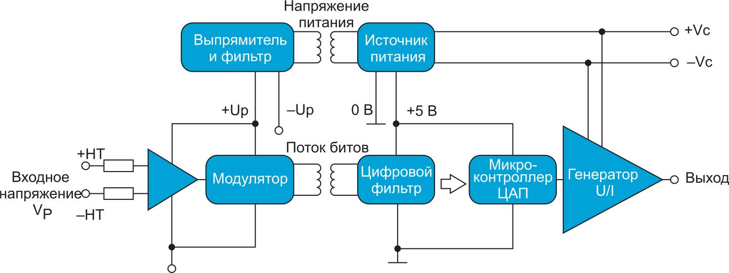 Блок-схема датчика DVL
