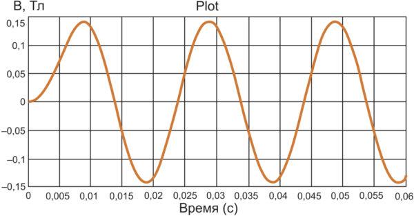 График B(t) (I1 = 3600 A)