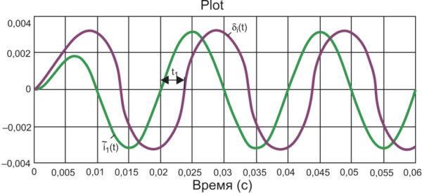 График di(t) (I1 = 3600 A)