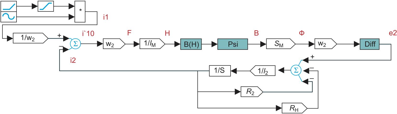 Схема моделирования ТТ в VisSim
