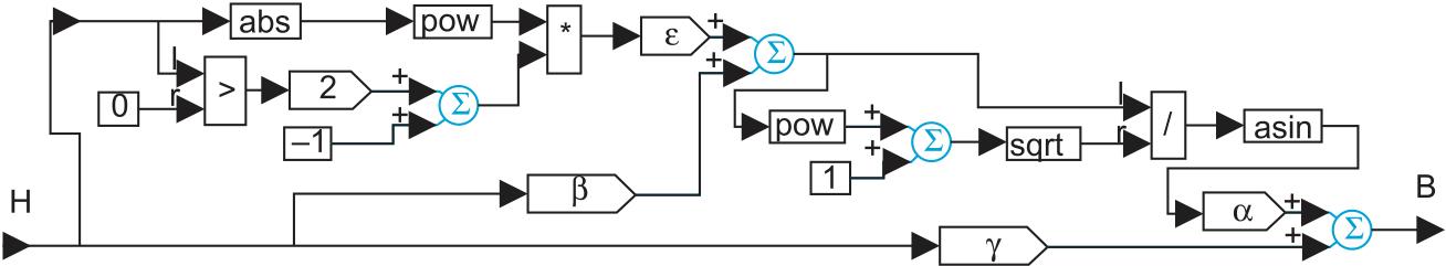 Схема моделирования кривой намагничивания