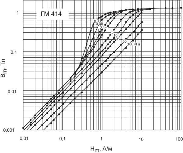 Кривая намагничивания сплава ГМ414 по данным изготовителя