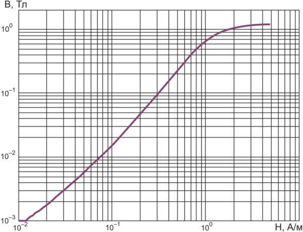 Кривая намагничивания сплава ГМ414 по модели, показанной на рис. 4