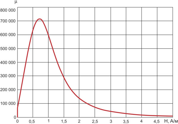 График зависимости m(Н)