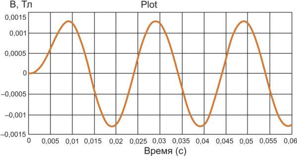 График B(t) (I1 = 30 A)
