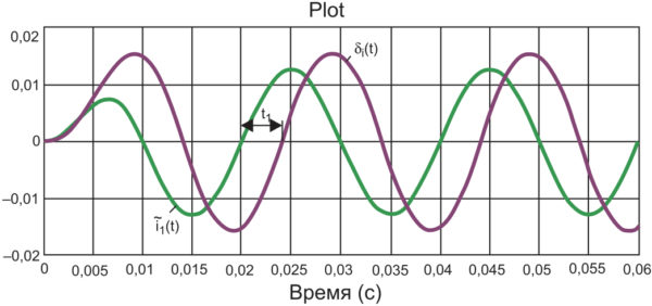 График di(t) (I1 = 30 A)