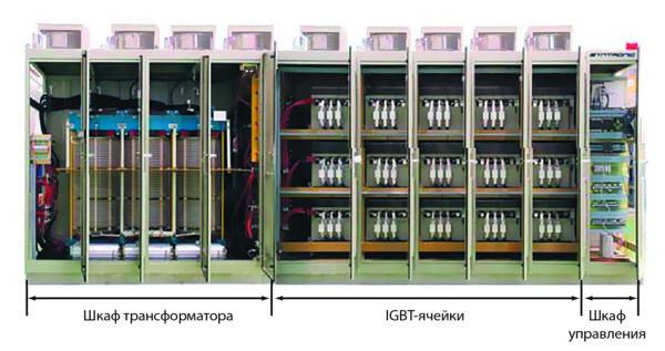 Внешний вид ПЧ серии SYN-OX производства «РУСЭЛТ»–SYNTRONIC
