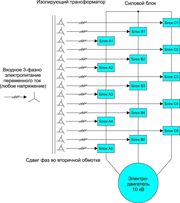 Структурная схема ПЧ серии SYN-OX на 10 кВ