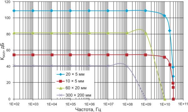 Графики коэффициентов ослабления волноводов различной конфигурации
