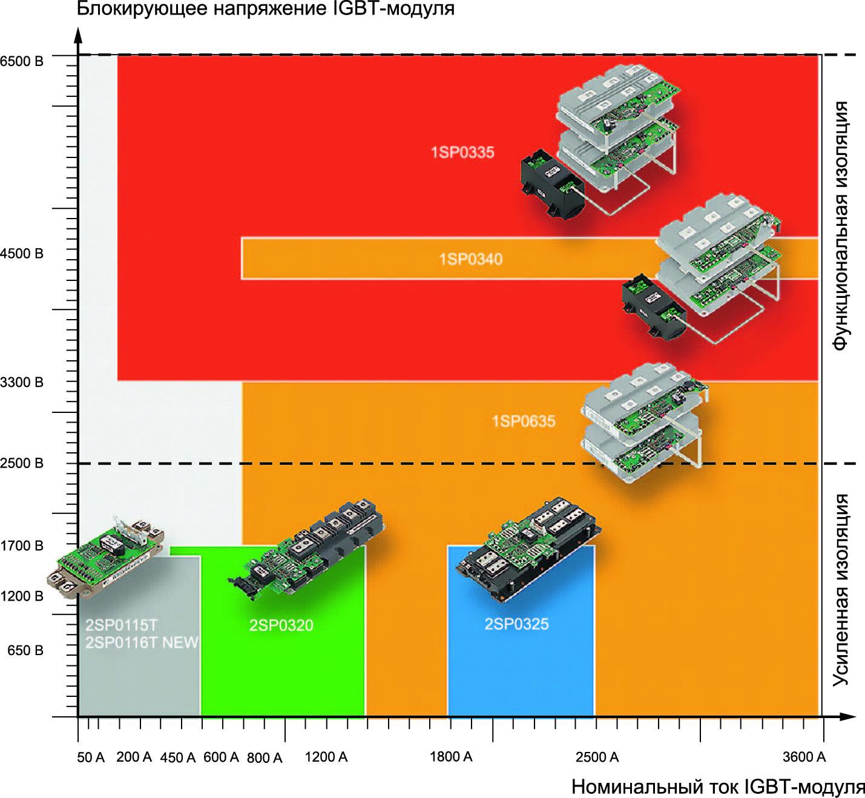 Номенклатура драйверов на ASIC SCALE-2 адаптированных  под IGBT-модули разных производителей