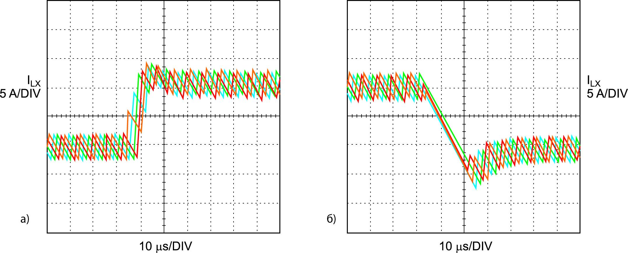 Динамическое распределение тока в четырехфазной схеме, показанной на рис. 2