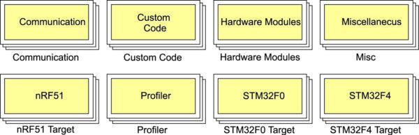 Набор библиотечных модулей Waijung Blockset