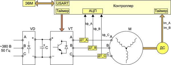 Структурная схема асинхронного электропривода