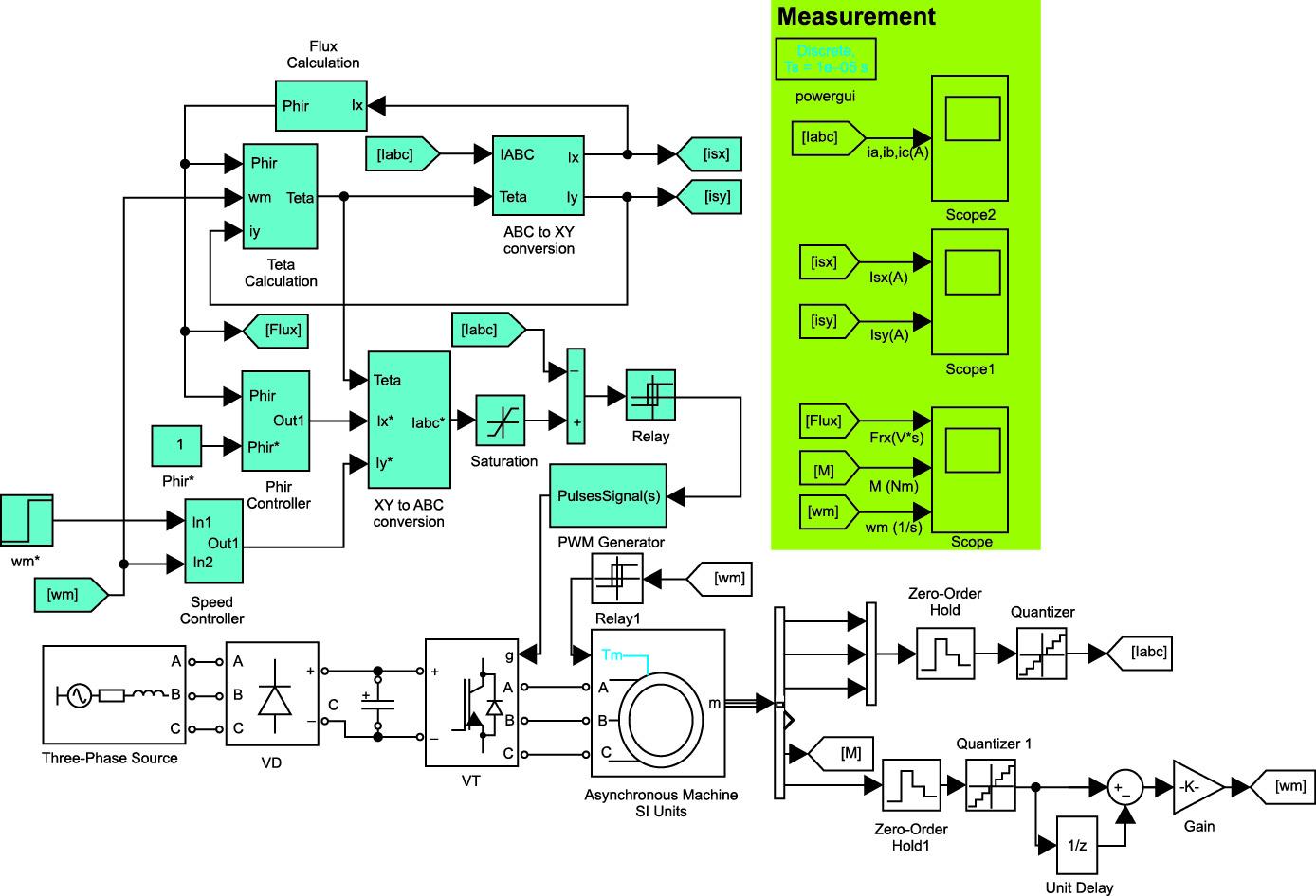 Дискретная модель асинхронного электропривода