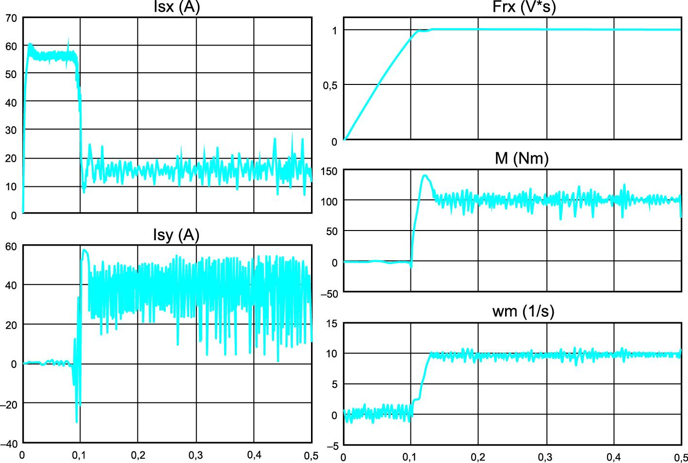 Переходные процессы в асинхронном электроприводе