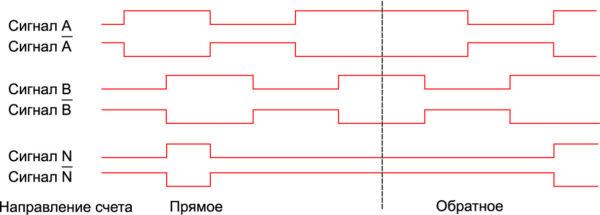 Временная последовательность импульсов инкрементного датчика