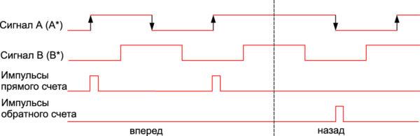 Однократный анализ сигналов инкрементного датчика