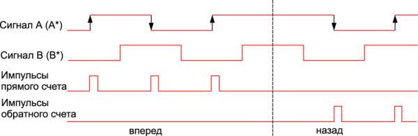 Двукратный анализ сигналов инкрементного датчика