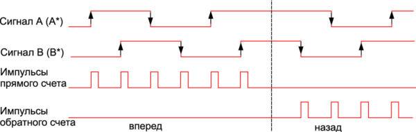 Четырехкратный анализ сигналов инкрементного датчика