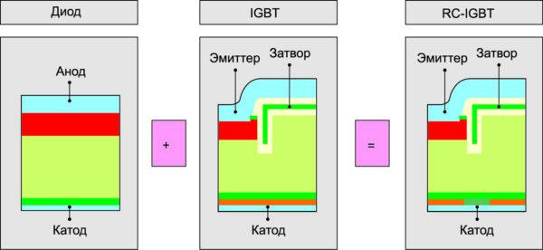 IGBT с обратной проводимостью серии RC-E имеют встроенный диод обратной цепи
