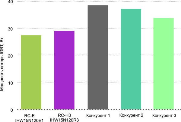 Потери мощности IGBT IHW15N120E1 по сравнению с конкурентами. Условия измерения: мощность в нагрузке 2,1 кВт, температура окружающей среды TC = +25°C