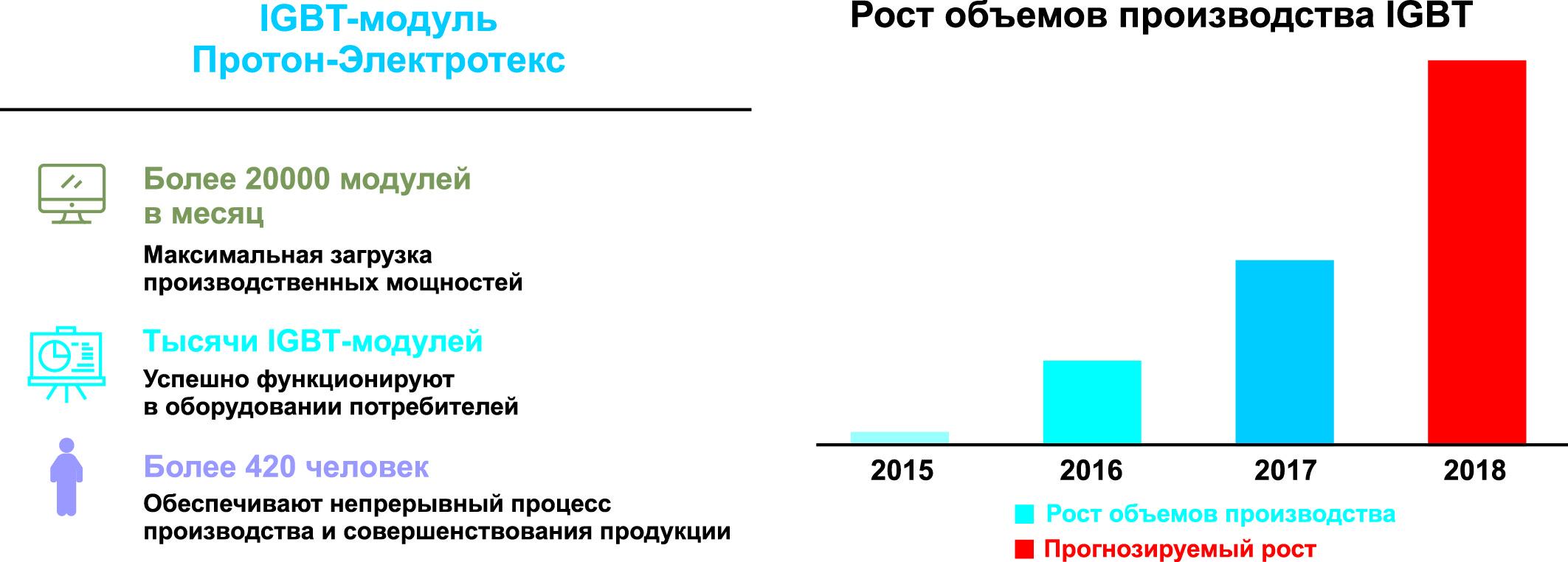 Производство IGBT-модулей «ПРОТОН–ЭЛЕКТРОТЕКС»