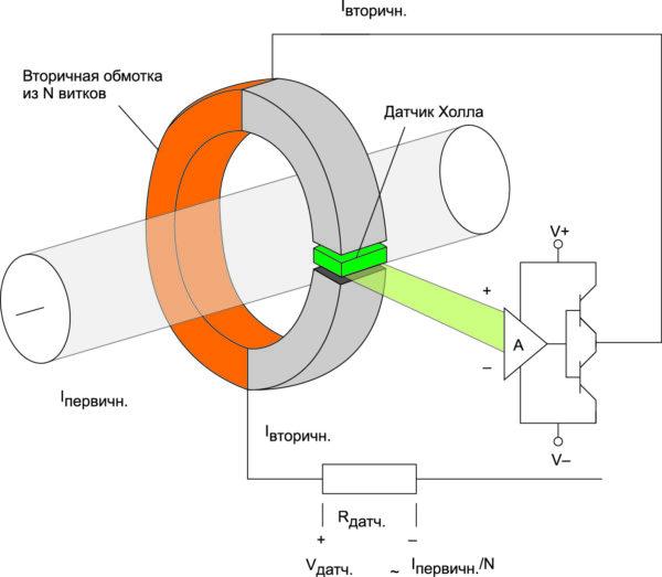 Принцип измерения датчика тока с обратной связью