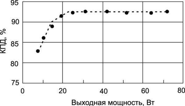 Измеренная зависимость КПД прототипа двухключевого обратноходового преобразователя от выходной мощности. Условия измерения: Vi = 200 В, Vo = 80 В
