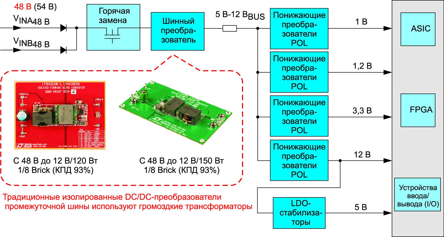 Типичная архитектура, использующаяся для организации системы распределенного питания