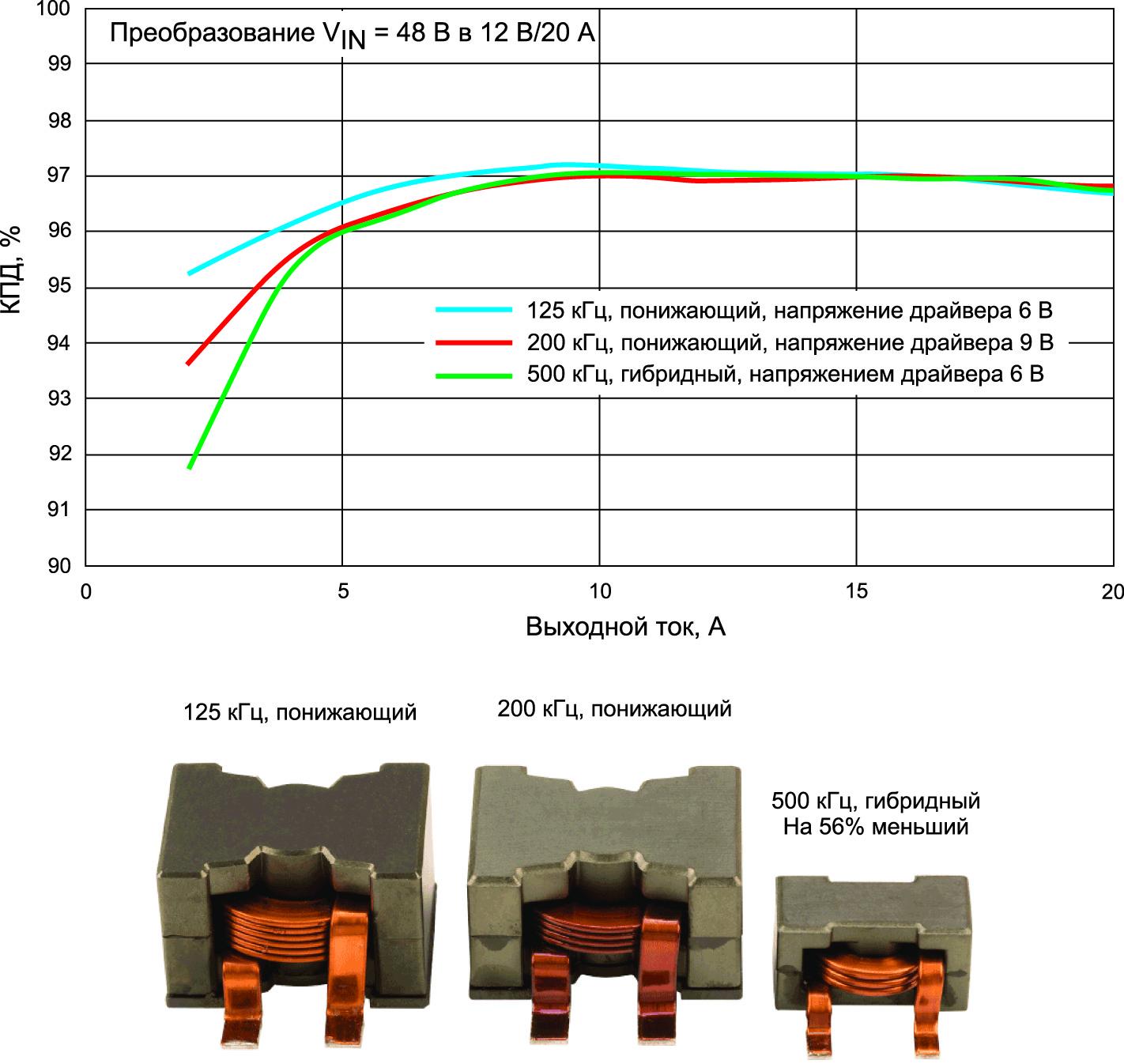 Сравнение эффективности и уменьшение размера силового дросселя