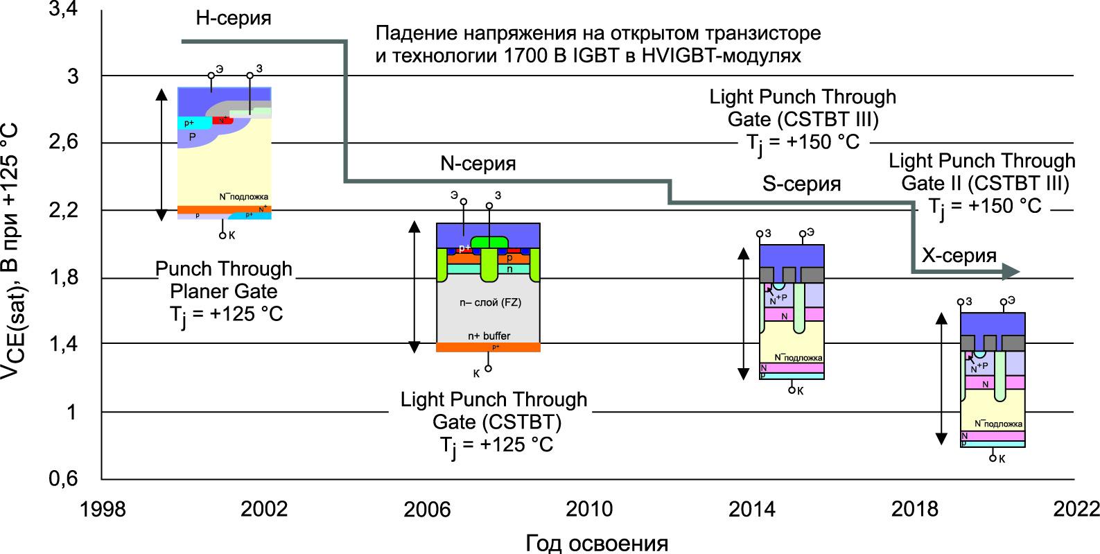 Снижение по годам достигнутого прямого падения напряжения на IGBT-чипах с рабочим напряжением на 1700 В