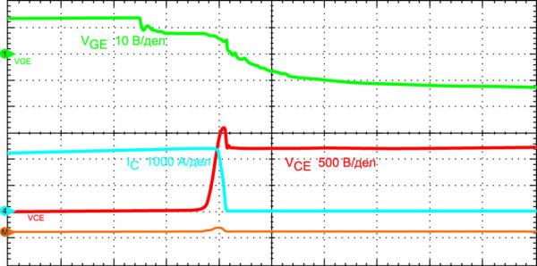CM1200DC-34X может без проблем отключаться при высоком токе и максимальном напряжении шины DC-Link. Масштаб представления: IC — 1000 А/дел., VCE — 500 В/дел., VCE — 10 В/дел.