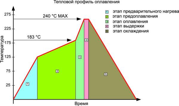 Тепловой профиль оплавления