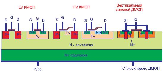 Интеграция низковольтных (LV) и высоковольтных (HV) компонентов