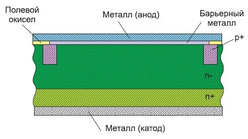 Конструкция планарного диода Шоттки