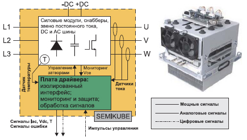 Функциональная схема и внешний вид блока SEMIKUBE 1
