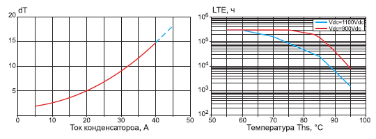 Перегрев конденсаторов в зависимости от тока. Зависимость срока службы (LTE) от температуры Ths