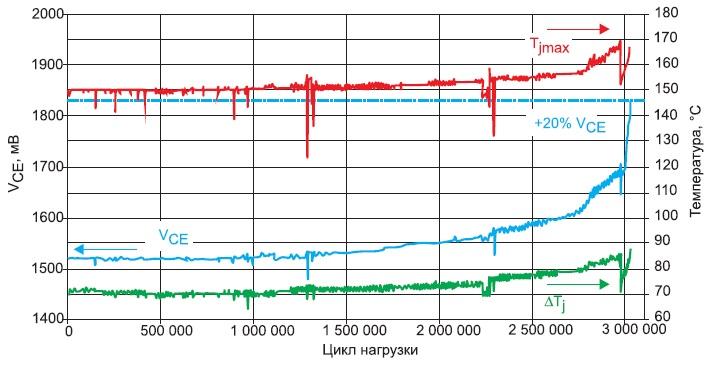 Результаты испытаний SKiN-модуля натермоциклирование