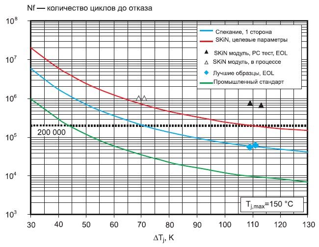 Стойкость к термоциклированию SKiN-модулей в зависимости отградиента DТ в сравнении состандартными компонентами