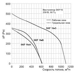 Характеристические кривые вентиляторов SKF 16