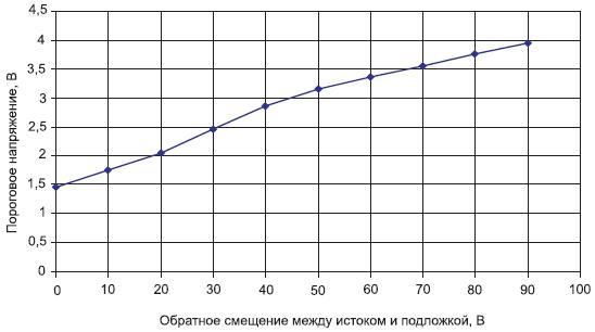 Зависимость порогового напряжения LV Рмоп-транзисторов