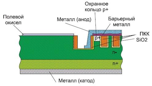Конструкция Trench-диода Шоттки