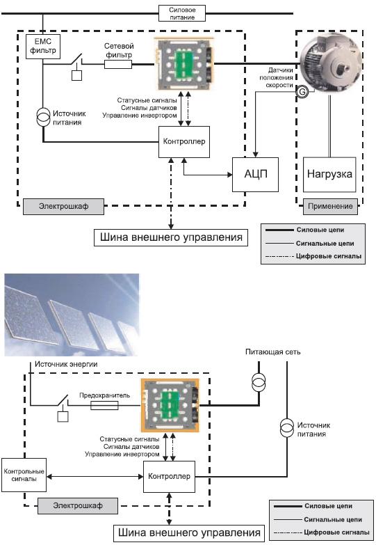 Основные области применения: привод асинхронного двигателя, преобразователь энергетической станции