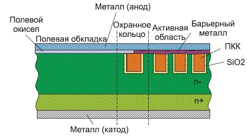 Конструкция охранной области моделируемого Trench-диода Шоттки