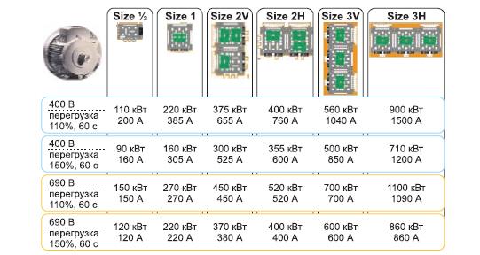 Варианты исполнения и выходные характеристики SEMIKUBE с модулями 12 и 17 класса