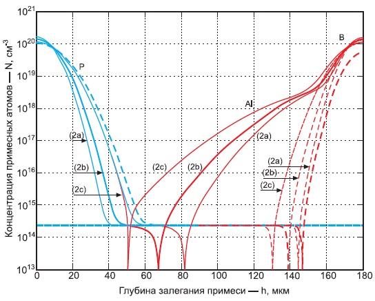 Распределение примесных атомов фосфора, бора и алюминия