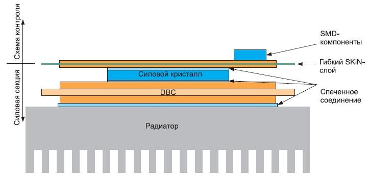 Поперечное сечение SKiN-модуля с игольчатым жидкостным радиатором