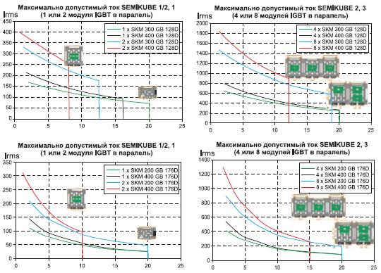 Зависимость выходного тока Irms от частоты коммутации fsw